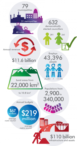 Snapshot of local government in Victoria