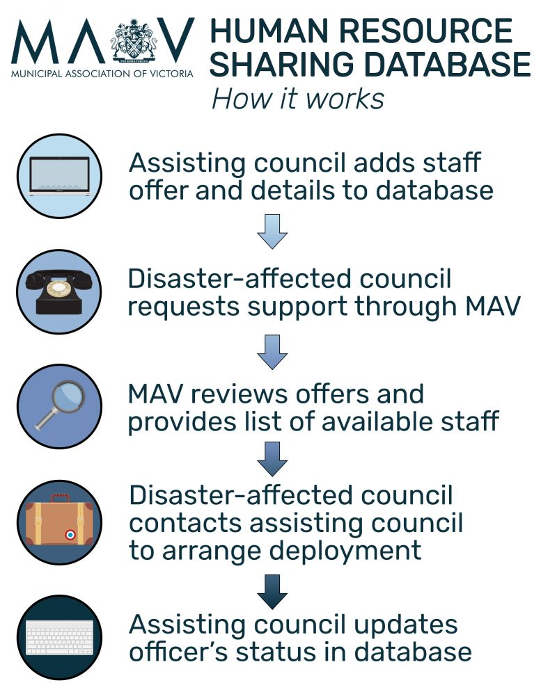 1. Assisting council adds staff offer and details to database. 2. Disaster-affected council requests support through MAV. 3. MAV reviews offers and provides list of available staff. 4. Disaster-affected council contacts assisting council to arrange deployment. 5. Assisting council updates officer's status in database.
